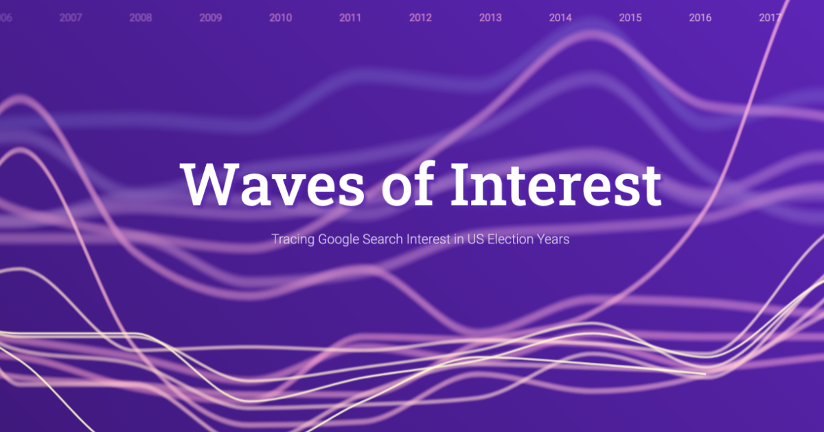 Waves of Interest - Tracing Google Search Interest in US Election Years
